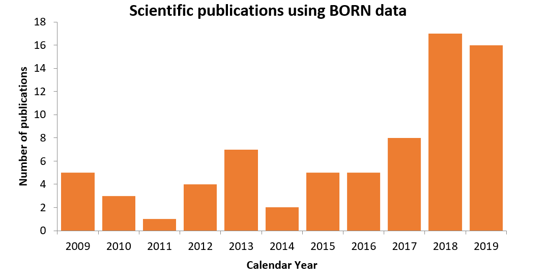 Number of research studies using BORN data